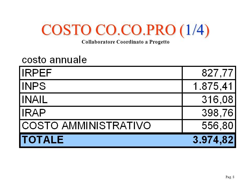COSTO CO.CO.PRO (1/4) COSTO CO.CO.PRO (1/4) Collaboratore Coordinato a Progetto Pag. 8
