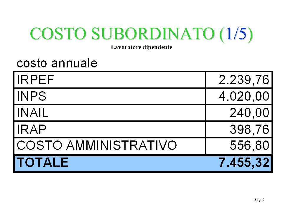 COSTO SUBORDINATO (1/5) COSTO SUBORDINATO (1/5) Lavoratore dipendente Pag. 9