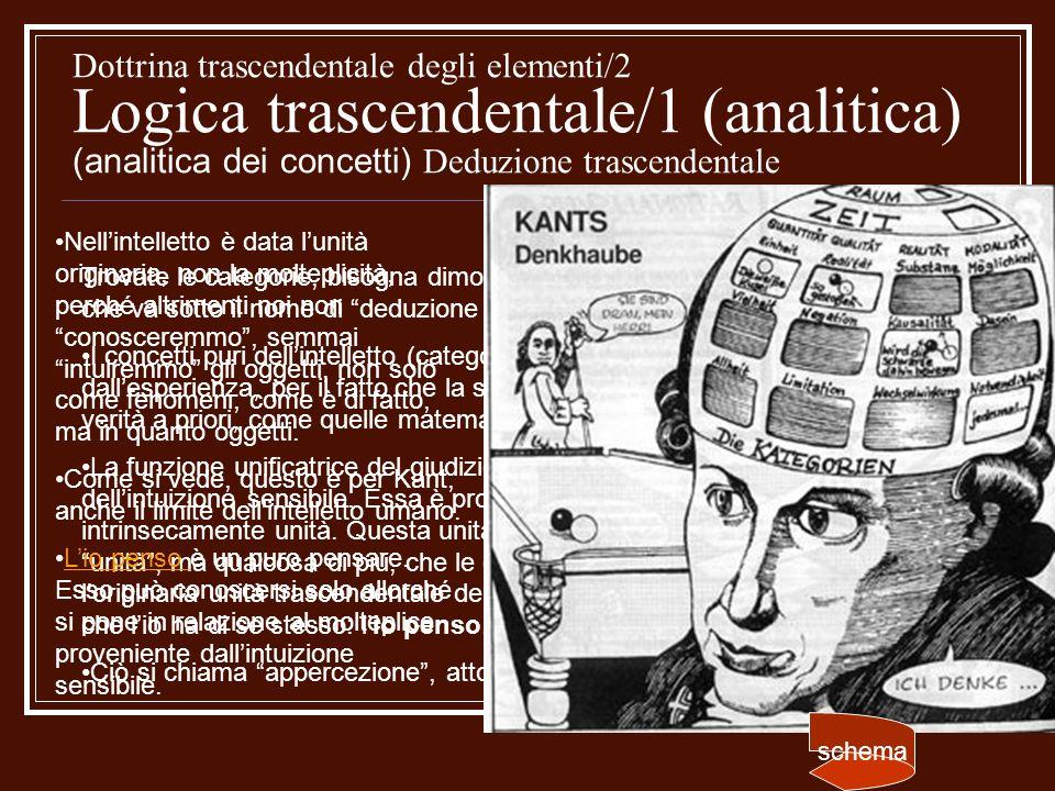 Dottrina trascendentale degli elementi/2 Logica trascendentale/1 (analitica) (analitica dei concetti) Deduzione trascendentale Trovate le categorie, b