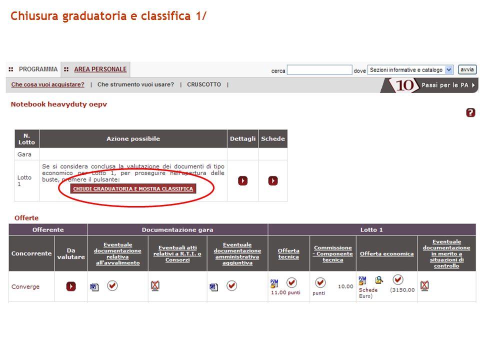 Chiusura graduatoria e classifica 1/