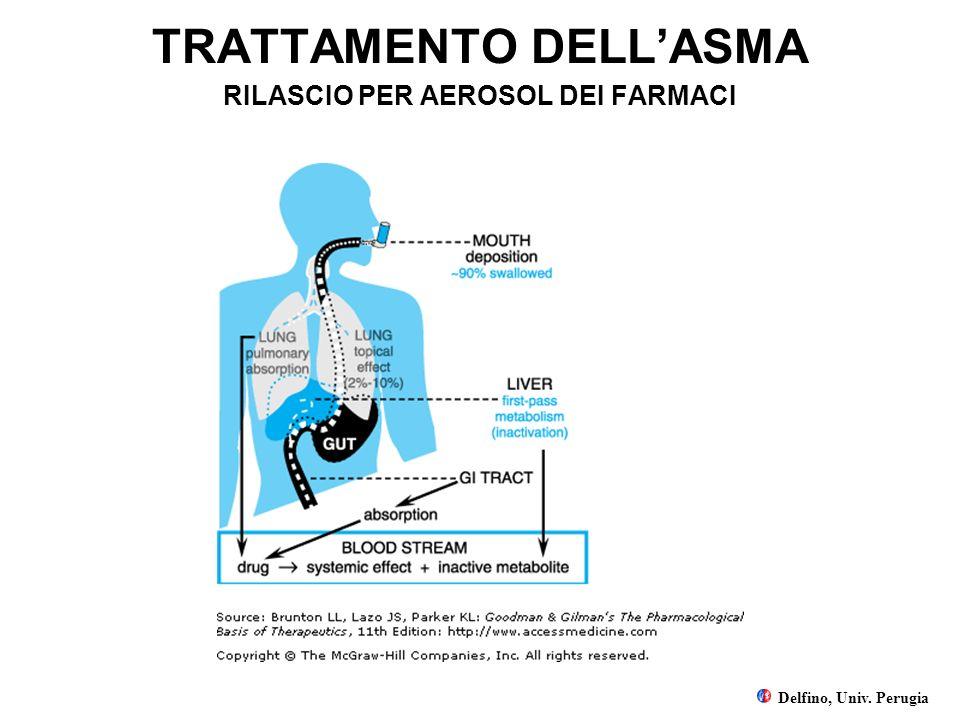 TRATTAMENTO DELLASMA RILASCIO PER AEROSOL DEI FARMACI Delfino, Univ. Perugia