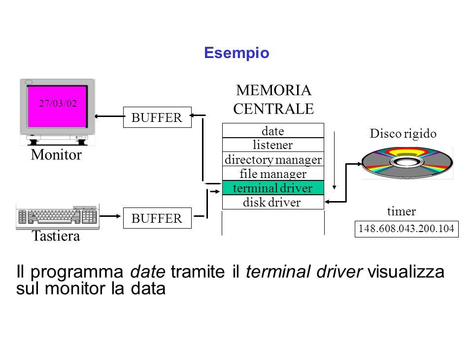 Esempio Il programma date tramite il terminal driver visualizza sul monitor la data Tastiera date listener directory manager terminal driver disk driver file manager Disco rigido BUFFER Monitor 148.608.043.200.104 MEMORIA CENTRALE 27/03/02 timer