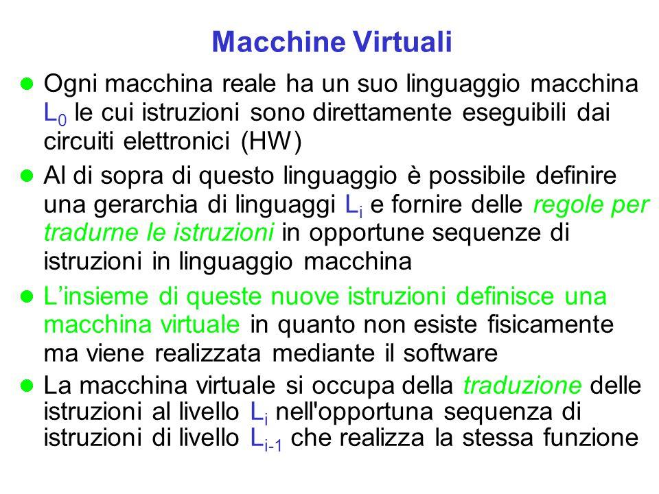 Macchine Virtuali Ogni macchina reale ha un suo linguaggio macchina L 0 le cui istruzioni sono direttamente eseguibili dai circuiti elettronici (HW) Al di sopra di questo linguaggio è possibile definire una gerarchia di linguaggi L i e fornire delle regole per tradurne le istruzioni in opportune sequenze di istruzioni in linguaggio macchina Linsieme di queste nuove istruzioni definisce una macchina virtuale in quanto non esiste fisicamente ma viene realizzata mediante il software La macchina virtuale si occupa della traduzione delle istruzioni al livello L i nell opportuna sequenza di istruzioni di livello L i-1 che realizza la stessa funzione