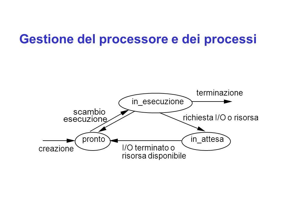Gestione del processore e dei processi I/O terminato o risorsa disponibile in_esecuzione prontoin_attesa creazione terminazione richiesta I/O o risorsa scambio esecuzione