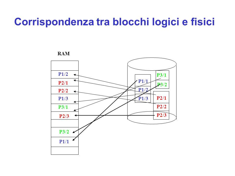 Corrispondenza tra blocchi logici e fisici RAM P1/2 P2/1 P2/2 P1/3 P3/1 P3/2 P1/1 P1/2 P1/3 P3/1 P2/1 P2/2 P2/3 P3/2 P1/1