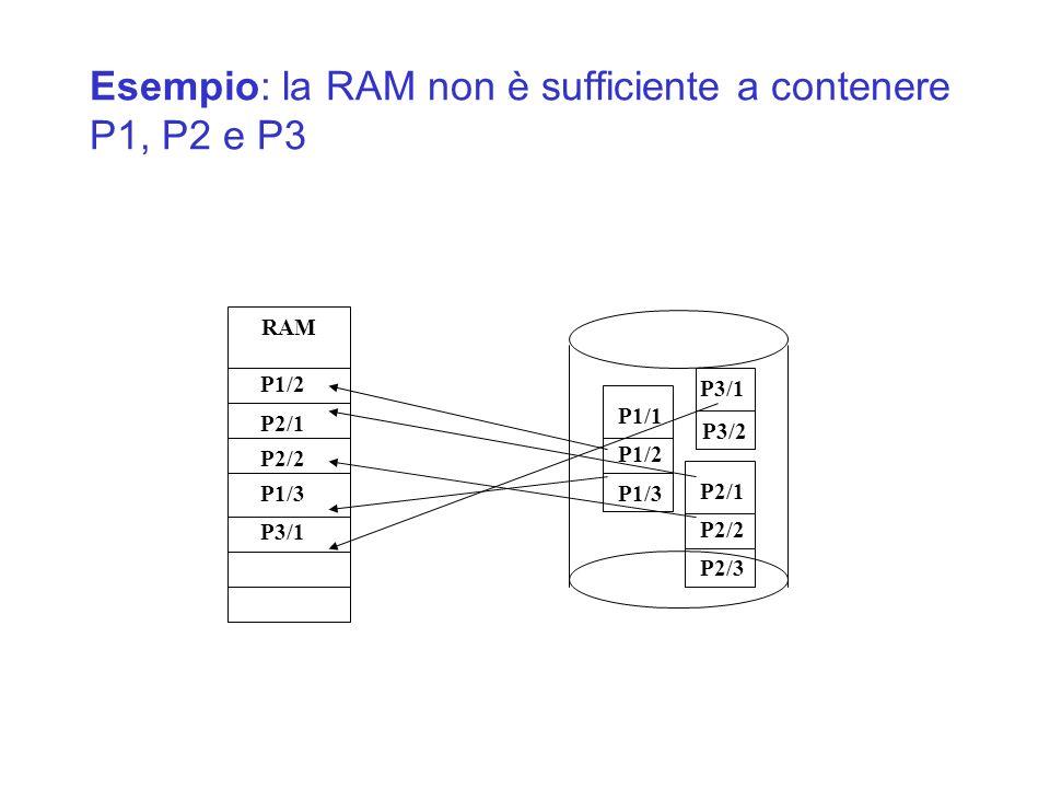 Esempio: la RAM non è sufficiente a contenere P1, P2 e P3 RAM P1/2 P2/1 P2/2 P1/3 P3/1 P3/2 P1/1 P1/2 P1/3 P3/1 P2/1 P2/2 P2/3