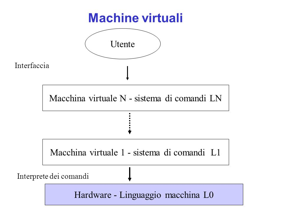 Esempio Quando il comado date è stato localizzato (è un file eseguibile) il listener (mediante il file manager) lo carica in memoria.