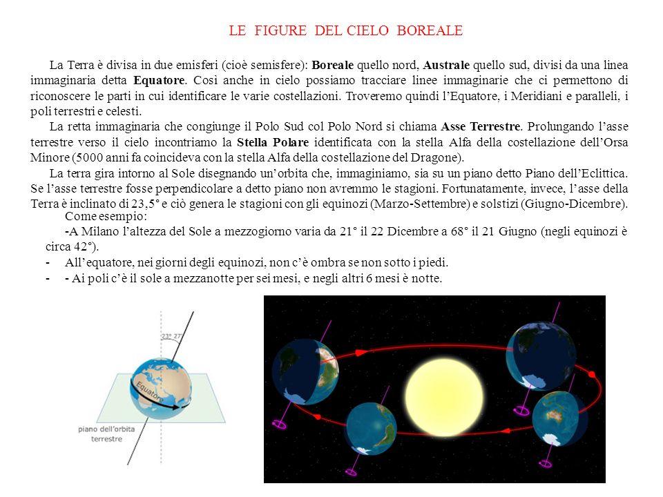 LE FIGURE DEL CIELO BOREALE La Terra è divisa in due emisferi (cioè semisfere): Boreale quello nord, Australe quello sud, divisi da una linea immagina