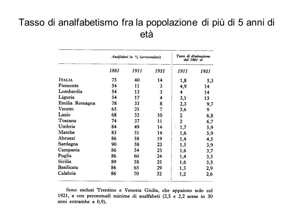 Tasso di analfabetismo fra la popolazione di più di 5 anni di età