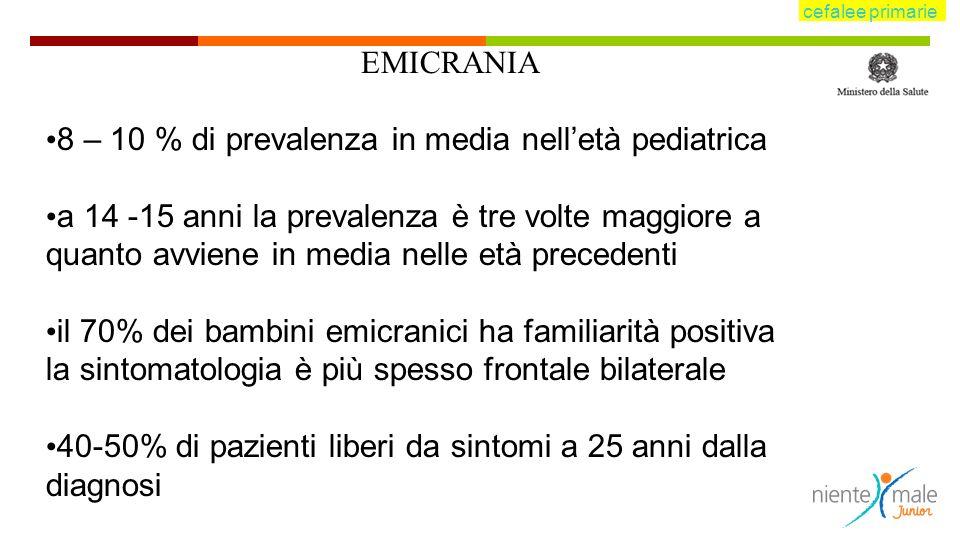EMICRANIA 8 – 10 % di prevalenza in media nelletà pediatrica a 14 -15 anni la prevalenza è tre volte maggiore a quanto avviene in media nelle età precedenti il 70% dei bambini emicranici ha familiarità positiva la sintomatologia è più spesso frontale bilaterale 40-50% di pazienti liberi da sintomi a 25 anni dalla diagnosi cefalee primarie