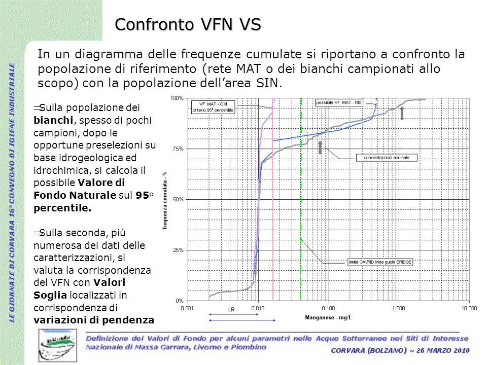 Confronto VFN VS In un diagramma delle frequenze cumulate si riportano a confronto la popolazione di riferimento (rete MAT o dei bianchi campionati al