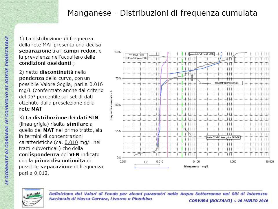 1) La distribuzione di frequenza della rete MAT presenta una decisa separazione tra i campi redox, e la prevalenza nellacquifero delle condizioni ossi