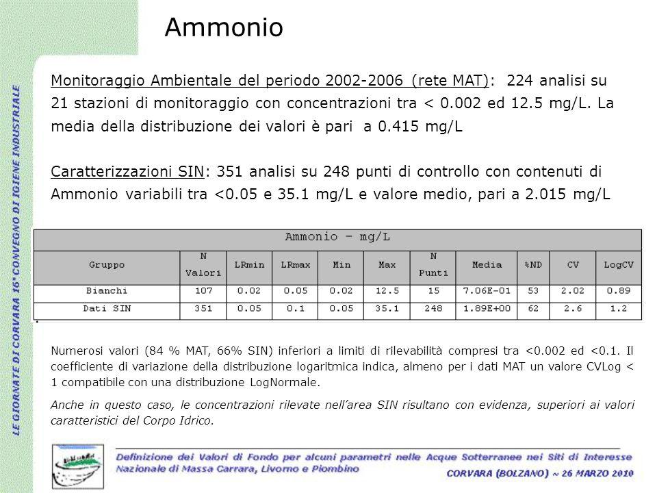 Ammonio Monitoraggio Ambientale del periodo 2002-2006 (rete MAT): 224 analisi su 21 stazioni di monitoraggio con concentrazioni tra < 0.002 ed 12.5 mg