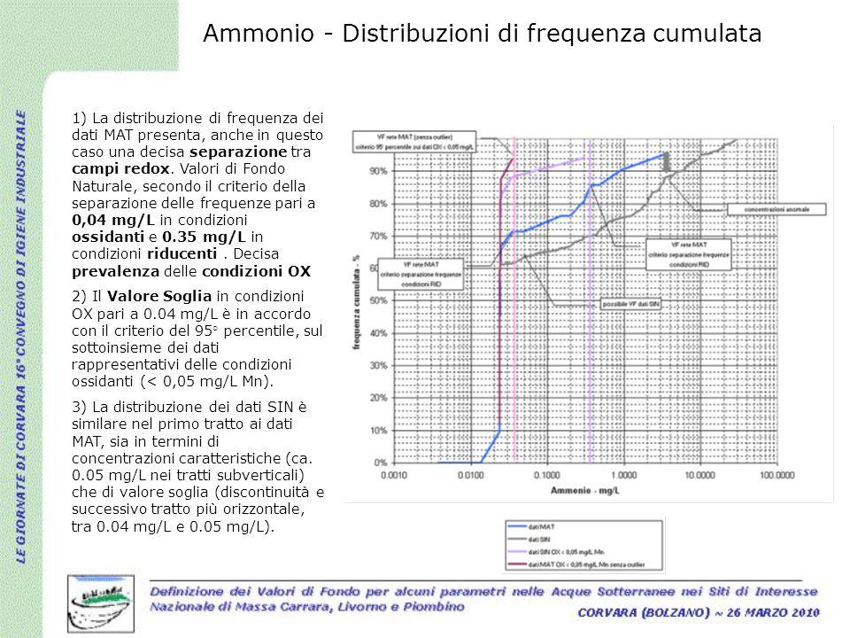 1) La distribuzione di frequenza dei dati MAT presenta, anche in questo caso una decisa separazione tra campi redox. Valori di Fondo Naturale, secondo