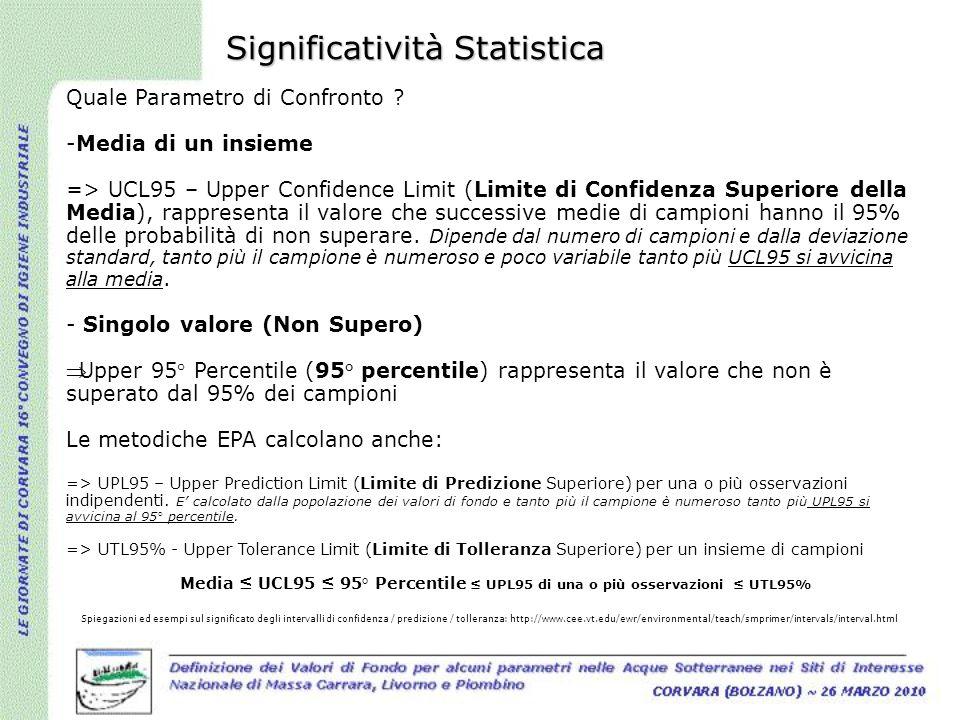 Significatività Statistica Quale Parametro di Confronto ? -Media di un insieme => UCL95 – Upper Confidence Limit (Limite di Confidenza Superiore della