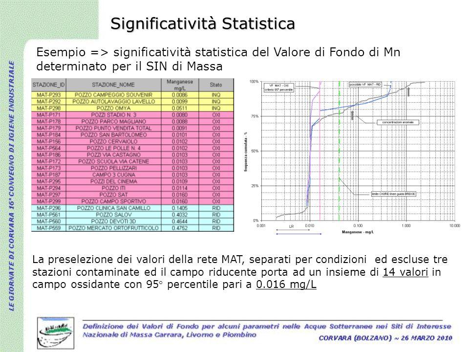 Significatività Statistica Esempio => significatività statistica del Valore di Fondo di Mn determinato per il SIN di Massa La preselezione dei valori