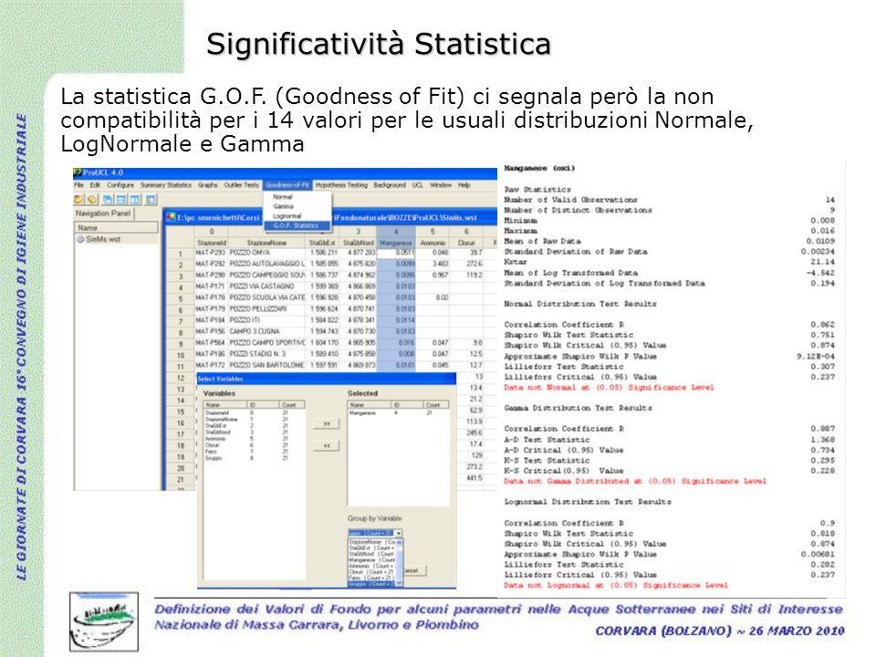 La statistica G.O.F. (Goodness of Fit) ci segnala però la non compatibilità per i 14 valori per le usuali distribuzioni Normale, LogNormale e Gamma Si