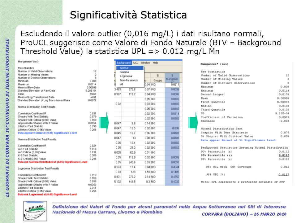 Significatività Statistica Escludendo il valore outlier (0,016 mg/L) i dati risultano normali, ProUCL suggerisce come Valore di Fondo Naturale (BTV –
