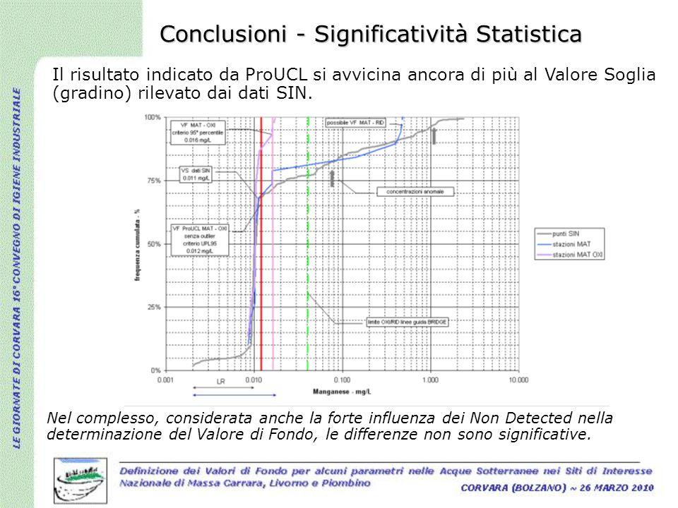 Conclusioni - Significatività Statistica Il risultato indicato da ProUCL si avvicina ancora di più al Valore Soglia (gradino) rilevato dai dati SIN. N