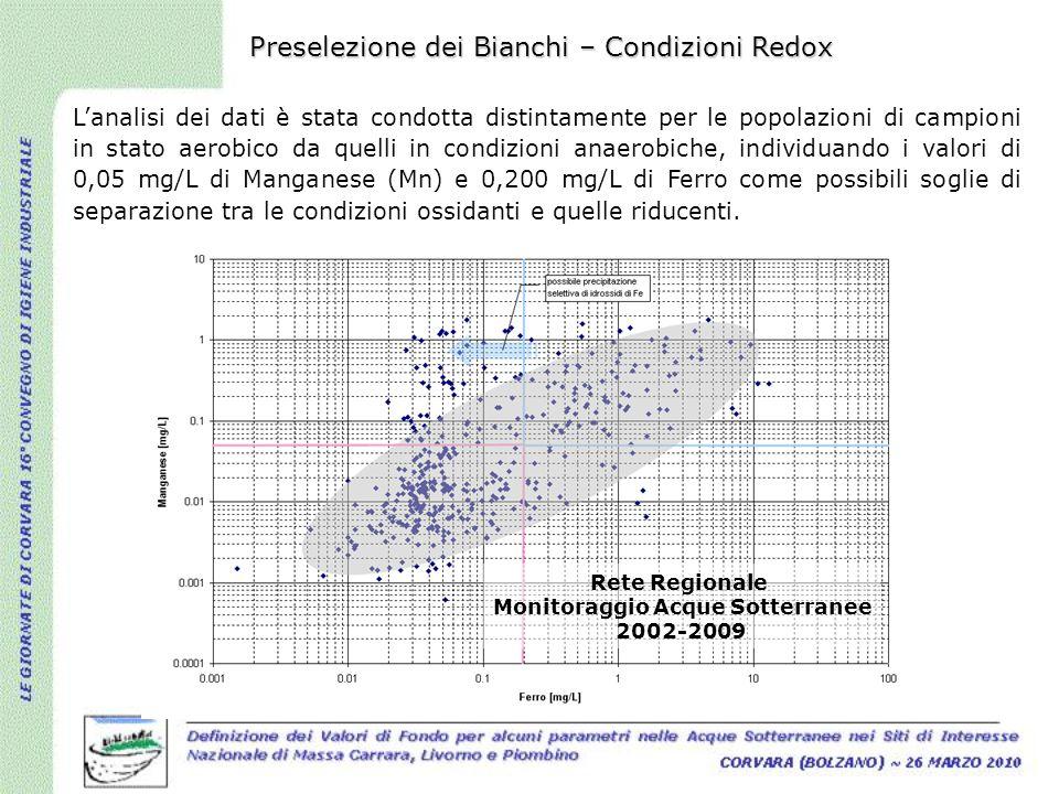Lanalisi dei dati è stata condotta distintamente per le popolazioni di campioni in stato aerobico da quelli in condizioni anaerobiche, individuando i