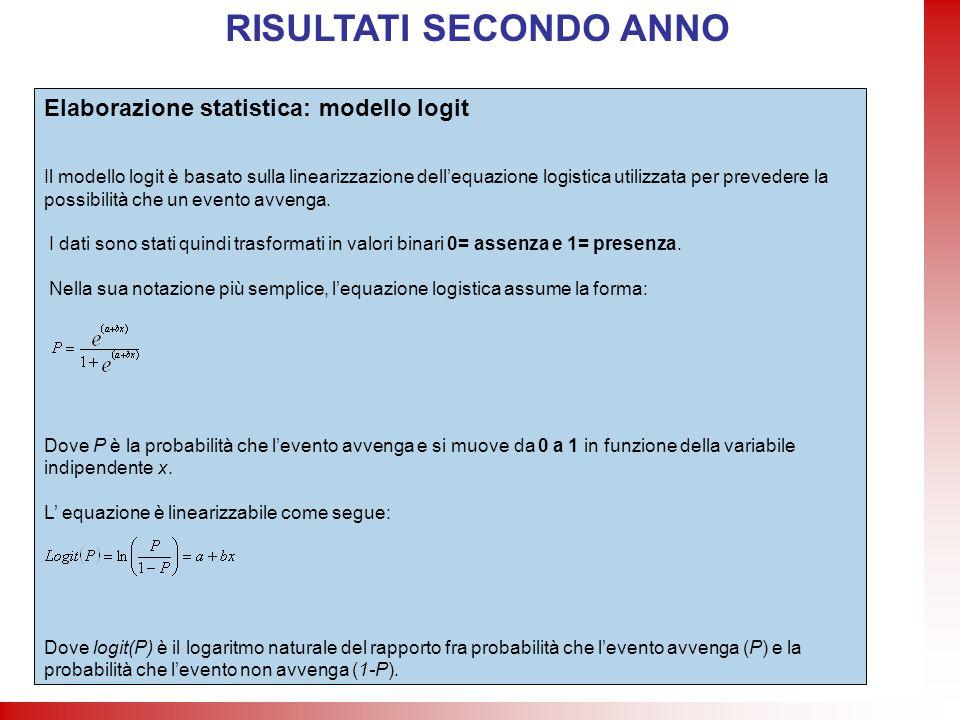 Elaborazione statistica: modello logit Il modello logit è basato sulla linearizzazione dellequazione logistica utilizzata per prevedere la possibilità
