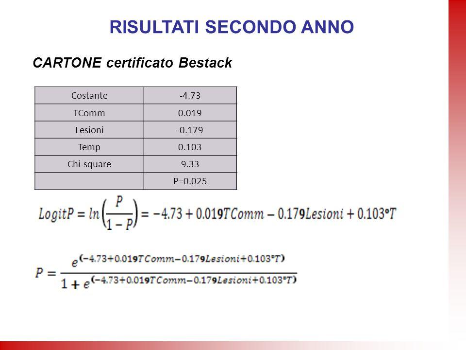 Costante-4.73 TComm0.019 Lesioni-0.179 Temp0.103 Chi-square9.33 P=0.025 RISULTATI SECONDO ANNO CARTONE certificato Bestack