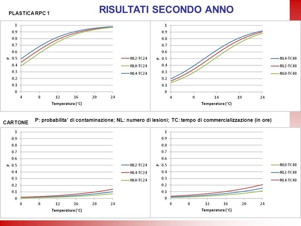 PLASTICA RPC 1 CARTONE RISULTATI SECONDO ANNO P: probabilita di contaminazione; NL: numero di lesioni; TC: tempo di commercializzazione (in ore)