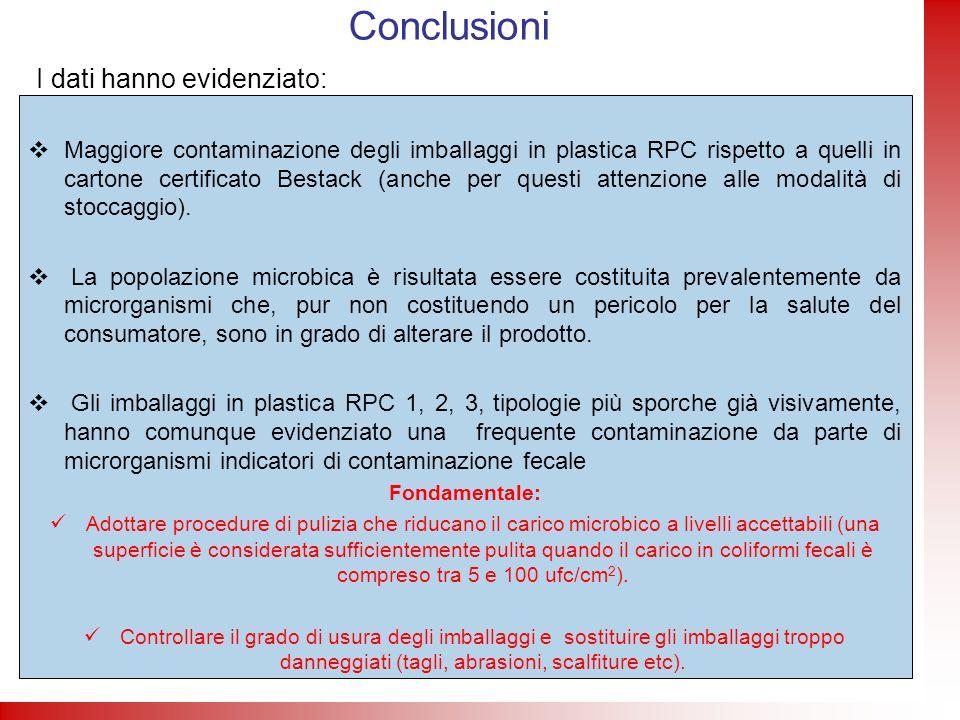 Conclusioni Maggiore contaminazione degli imballaggi in plastica RPC rispetto a quelli in cartone certificato Bestack (anche per questi attenzione all
