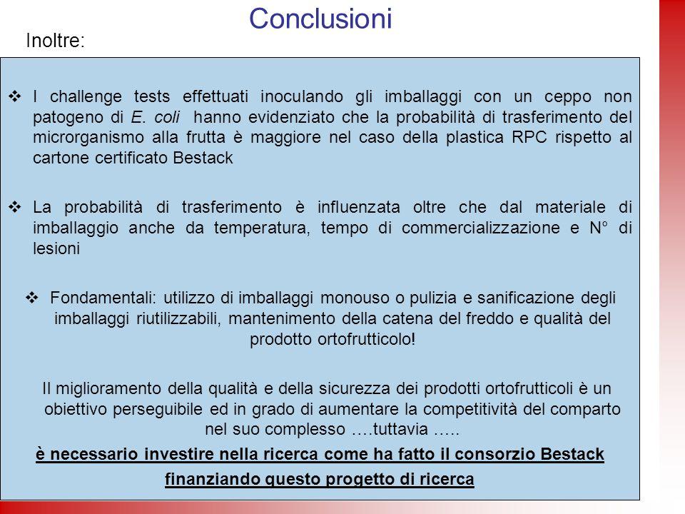 Conclusioni I challenge tests effettuati inoculando gli imballaggi con un ceppo non patogeno di E. coli hanno evidenziato che la probabilità di trasfe