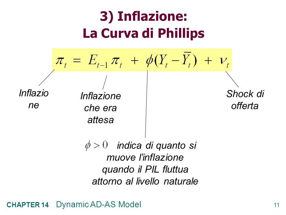 10 CHAPTER 14 Dynamic AD-AS Model 2) Il tasso di interesse reale: lequazione di Fisher Tasso nominal e Inflazione attesa Tasso reale ex-ante (=atteso)