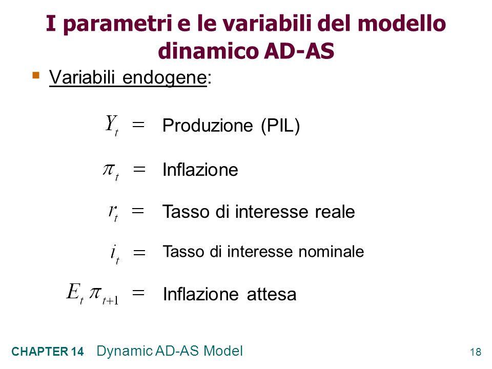 17 CHAPTER 14 Dynamic AD-AS Model Quando il PIL è sopra il livello naturale, avviene lopposto. Nella quarta parte del corso (La politica macroeconomic