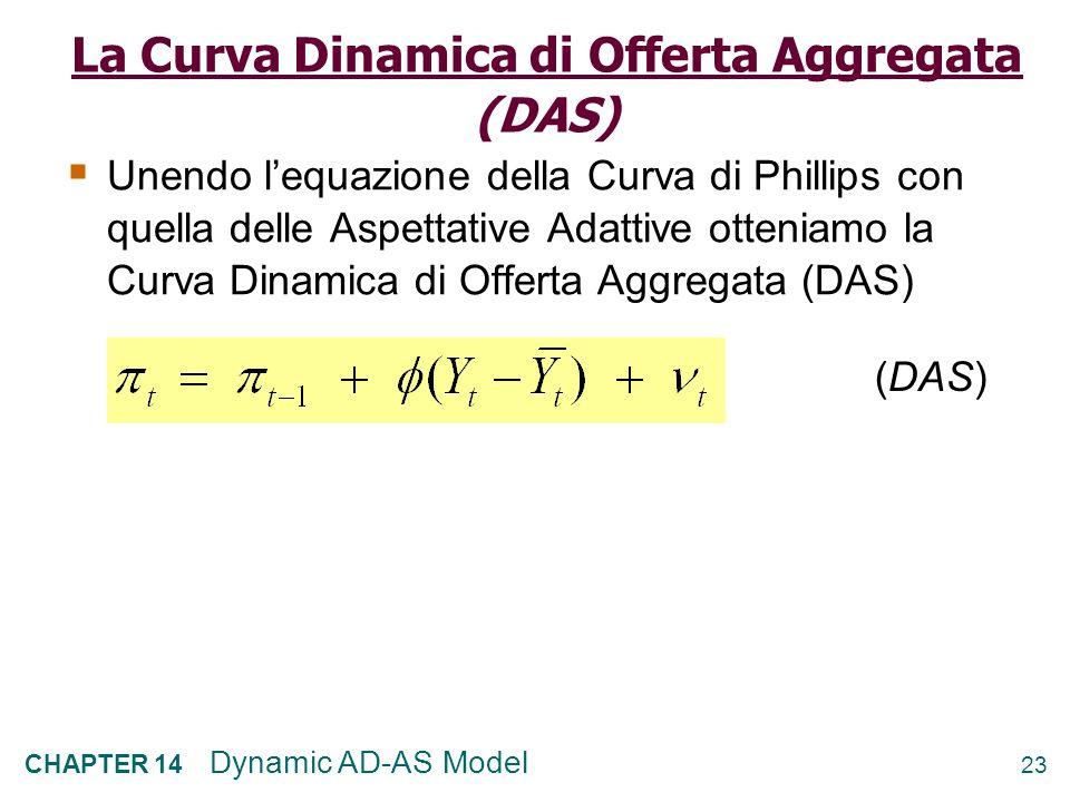 22 CHAPTER 14 Dynamic AD-AS Model Inserendo le due condizioni precedenti nelle 5 equazioni del modello (e usando un po lalgebra) troviamo i valori di