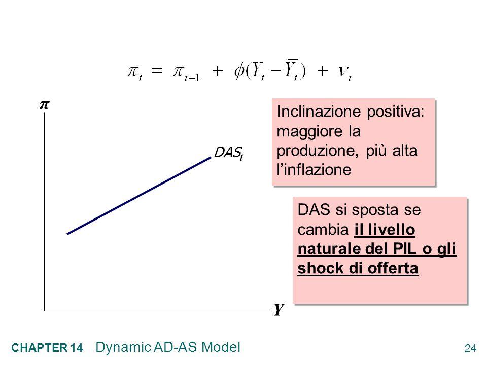 23 CHAPTER 14 Dynamic AD-AS Model La Curva Dinamica di Offerta Aggregata (DAS) Unendo lequazione della Curva di Phillips con quella delle Aspettative
