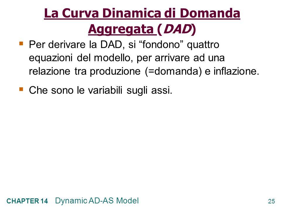 24 CHAPTER 14 Dynamic AD-AS Model Inclinazione positiva: maggiore la produzione, più alta linflazione Y π DAS t DAS si sposta se cambia il livello nat