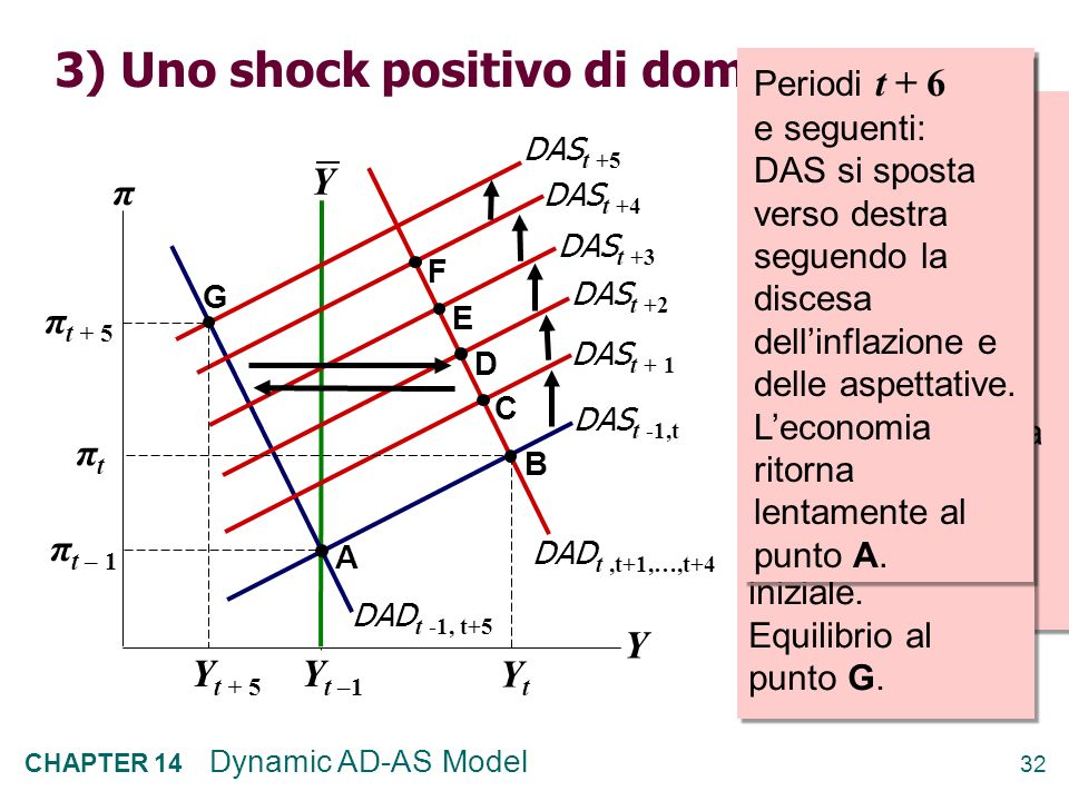 31 CHAPTER 14 Dynamic AD-AS Model 2) Uno shock negativo di offerta Periodo t – 1 : equilibrio iniziale: A π t – 1 Y t –1 Periodo t : Uno shock negativ
