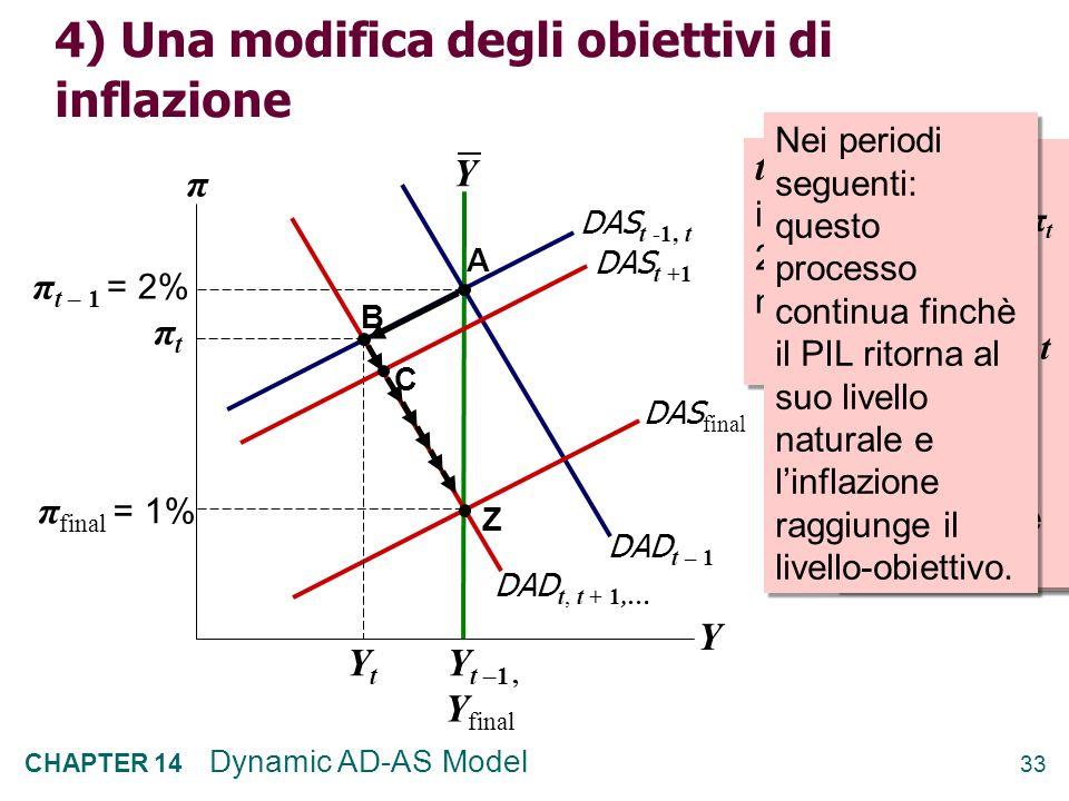 32 CHAPTER 14 Dynamic AD-AS Model 3) Uno shock positivo di domanda Periodo t – 1 : equilibrio nel punto A π t – 1 Y π DAS t -1,t Y DAD t,t+1,…,t+4 DAD