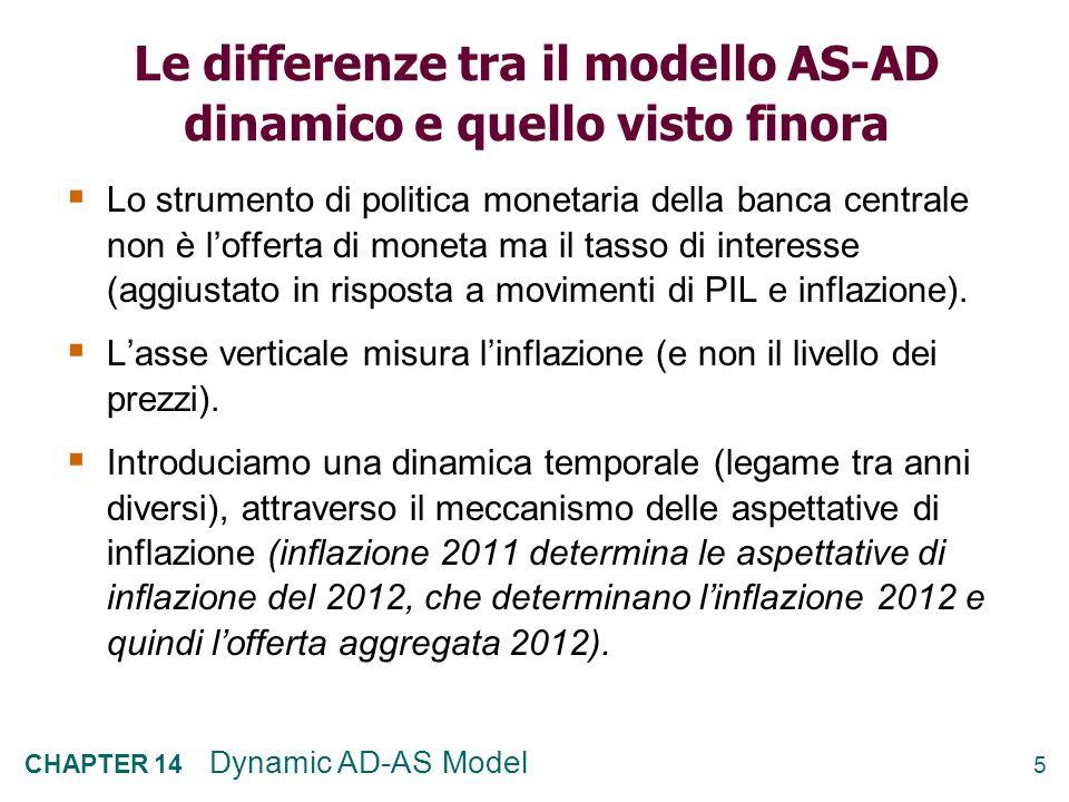 5 CHAPTER 14 Dynamic AD-AS Model Le differenze tra il modello AS-AD dinamico e quello visto finora Lo strumento di politica monetaria della banca centrale non è lofferta di moneta ma il tasso di interesse (aggiustato in risposta a movimenti di PIL e inflazione).