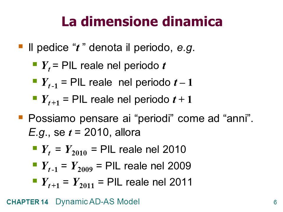 6 CHAPTER 14 Dynamic AD-AS Model La dimensione dinamica Il pedice t denota il periodo, e.g.
