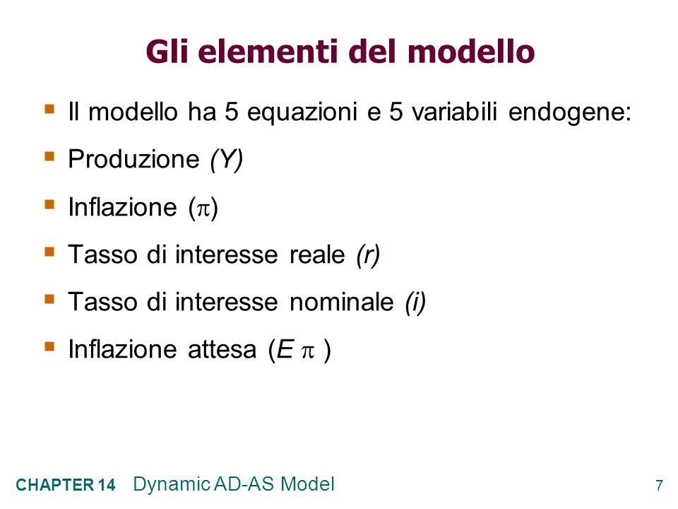 7 CHAPTER 14 Dynamic AD-AS Model Gli elementi del modello Il modello ha 5 equazioni e 5 variabili endogene: Produzione (Y) Inflazione ( ) Tasso di interesse reale (r) Tasso di interesse nominale (i) Inflazione attesa (E )