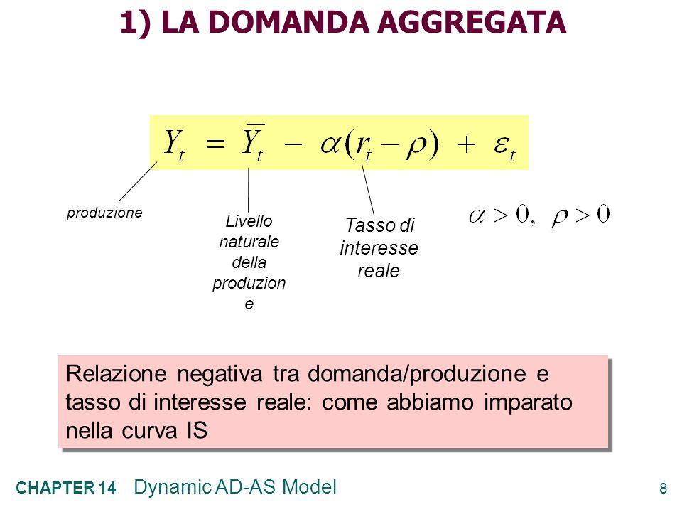 8 CHAPTER 14 Dynamic AD-AS Model 1) LA DOMANDA AGGREGATA produzione Livello naturale della produzion e Tasso di interesse reale Relazione negativa tra domanda/produzione e tasso di interesse reale: come abbiamo imparato nella curva IS