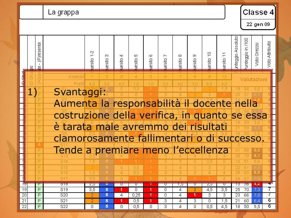 Valutazione (2) 1)Svantaggi: Aumenta la responsabilità il docente nella costruzione della verifica, in quanto se essa è tarata male avremmo dei risult