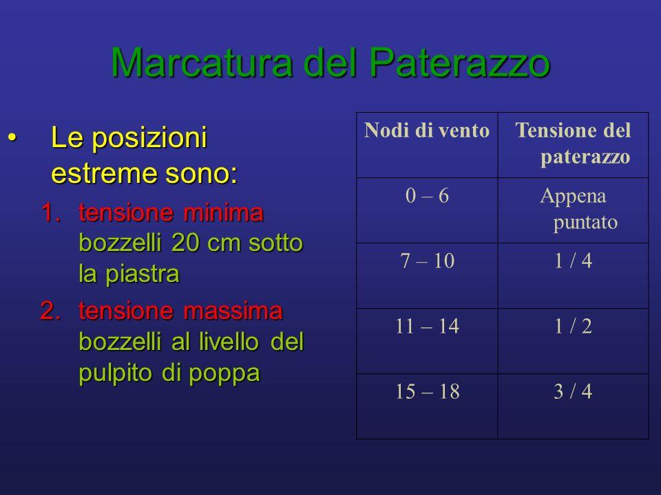 Marcatura del Paterazzo Le posizioni estreme sono:Le posizioni estreme sono: 1.tensione minima bozzelli 20 cm sotto la piastra 2.tensione massima bozzelli al livello del pulpito di poppa Nodi di ventoTensione del paterazzo 0 – 6Appena puntato 7 – 101 / 4 11 – 141 / 2 15 – 183 / 4