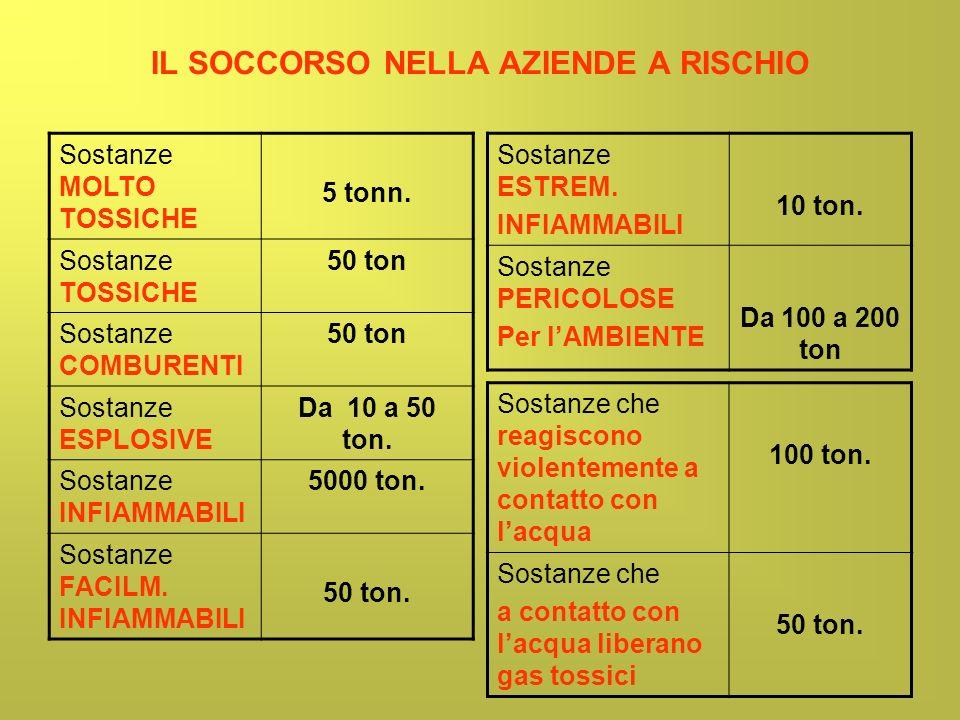 IL SOCCORSO NELLA AZIENDE A RISCHIO Sostanze MOLTO TOSSICHE 5 tonn. Sostanze TOSSICHE 50 ton Sostanze COMBURENTI 50 ton Sostanze ESPLOSIVE Da 10 a 50
