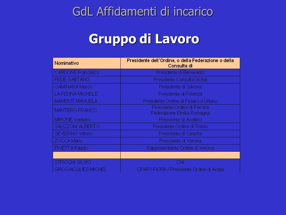 GdL Affidamenti di incarico Gruppo di Lavoro