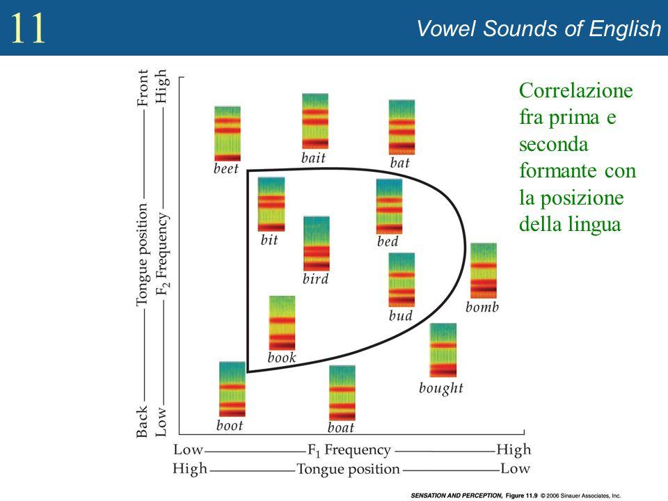 11 Vowel Sounds of English Correlazione fra prima e seconda formante con la posizione della lingua