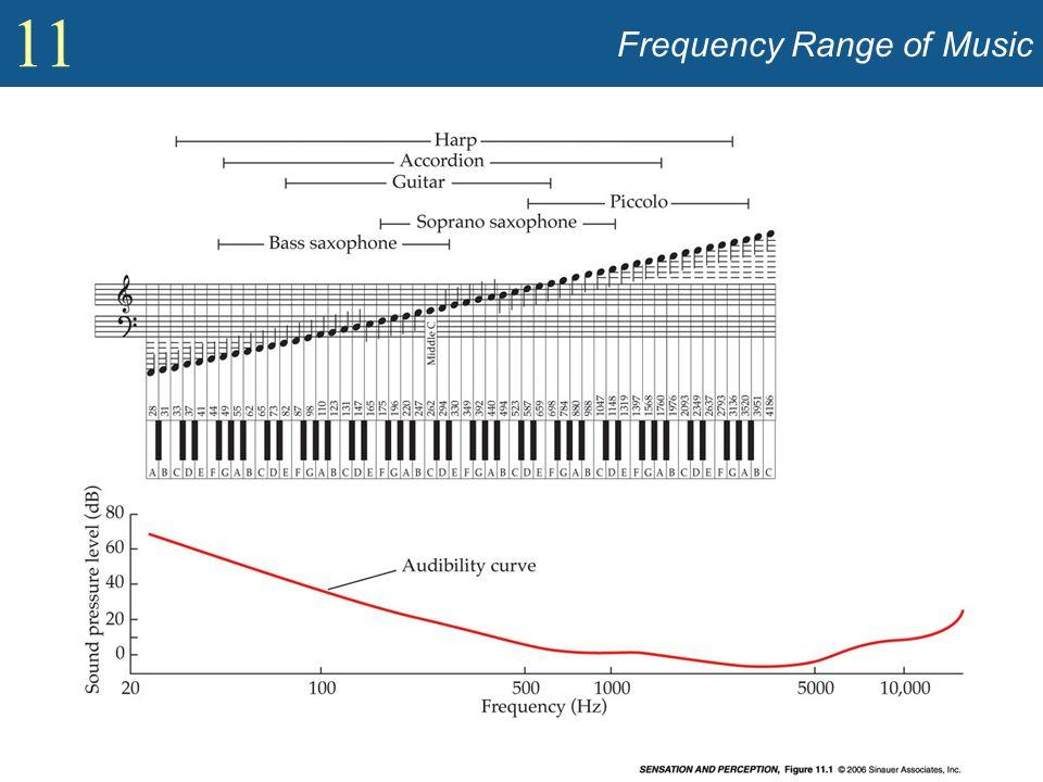 11 Music (contd) Ottava: Lintervallo fra due frequenze aventi un rapporto di 2:1 –Esempio: Un DO medio (C4) ha una frequenza fondamentale di 261.6 Hz quindi le note che sono ad una ottava di distanza hanno frequenza di 130.8 (C3) e 523.2 (C5) Hz.