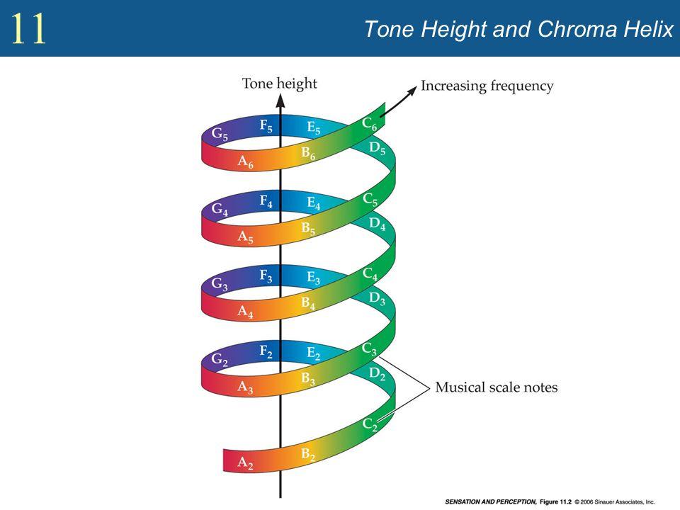 11 Music (contd) Strumenti musicali: Producono note sotto i 4 kHz –Per chi ascolta due toni di cui uno o entrambi sopra i 5 kHz, si evidenziano grandi difficoltà a percepire le loro relazioni di ottave