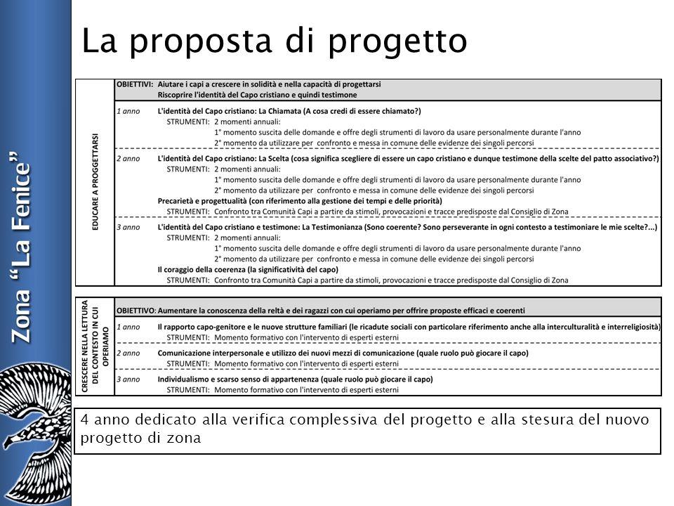 La proposta di progetto 4 anno dedicato alla verifica complessiva del progetto e alla stesura del nuovo progetto di zona