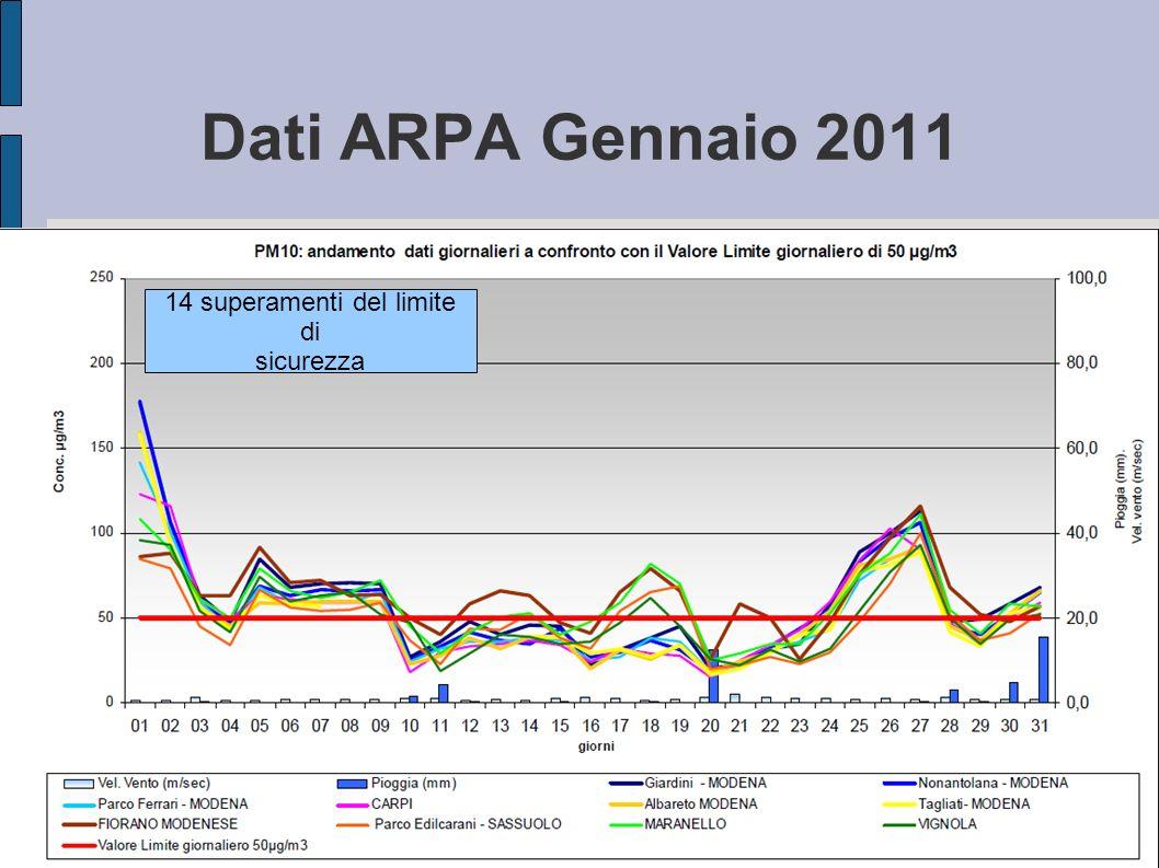 Dati ARPA Gennaio 2011 14 superamenti del limite di sicurezza