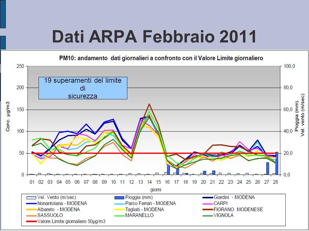 Dati ARPA Febbraio 2011 19 superamenti del limite di sicurezza